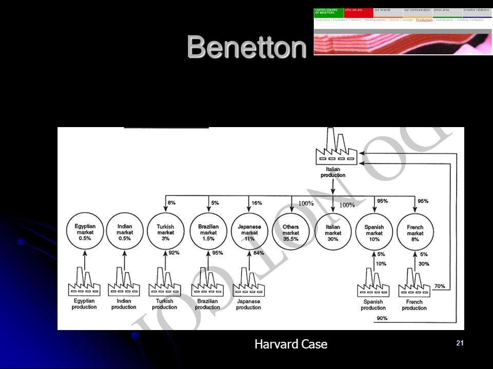 21 Benetton Harvard Case