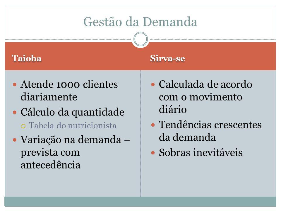 Taioba Sirva-se Atende 1000 clientes diariamente Cálculo da quantidade Tabela do nutricionista Variação na demanda – prevista com antecedência Calcula