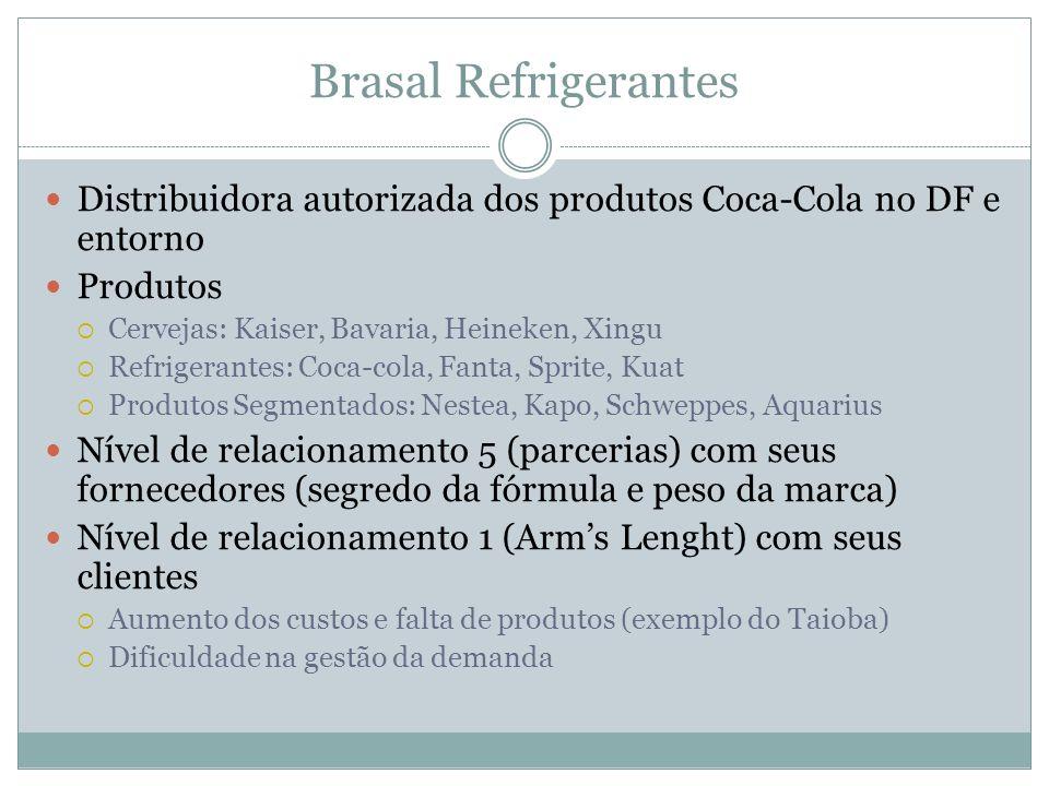 Brasal Refrigerantes Distribuidora autorizada dos produtos Coca-Cola no DF e entorno Produtos Cervejas: Kaiser, Bavaria, Heineken, Xingu Refrigerantes