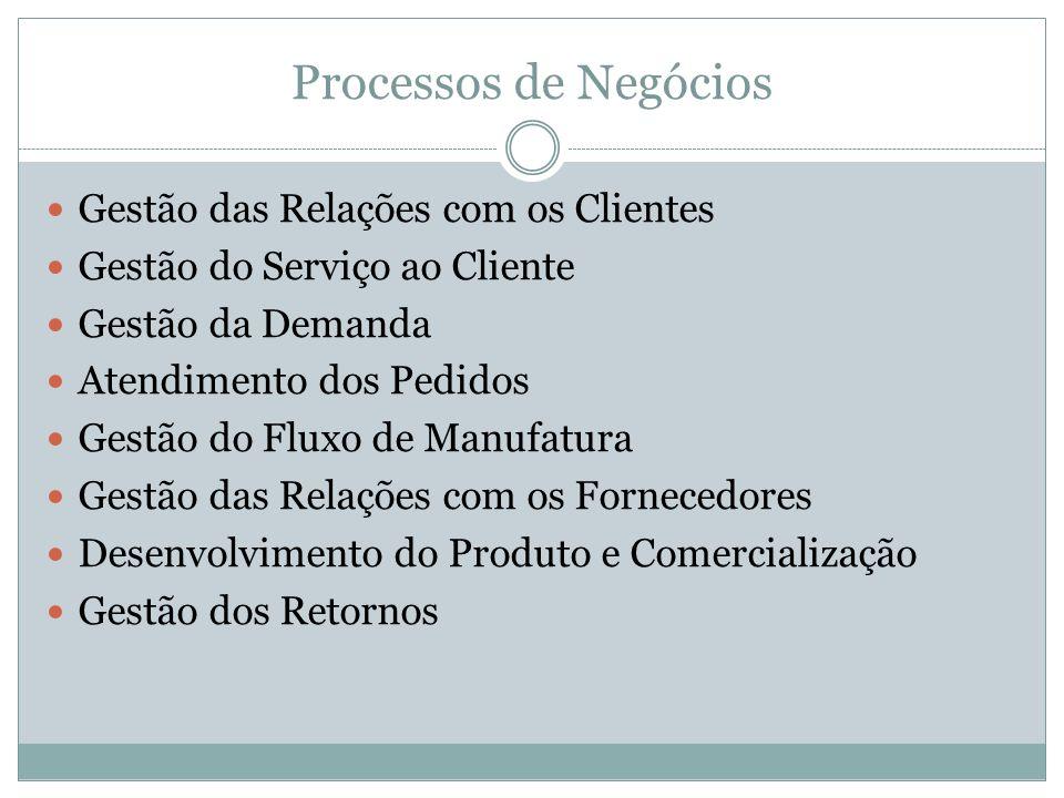 Processos de Negócios Gestão das Relações com os Clientes Gestão do Serviço ao Cliente Gestão da Demanda Atendimento dos Pedidos Gestão do Fluxo de Ma