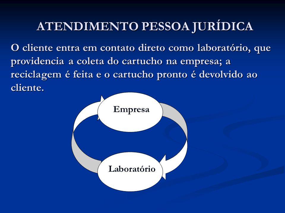 ATENDIMENTO PESSOA JURÍDICA O cliente entra em contato direto como laboratório, que providencia a coleta do cartucho na empresa; a reciclagem é feita