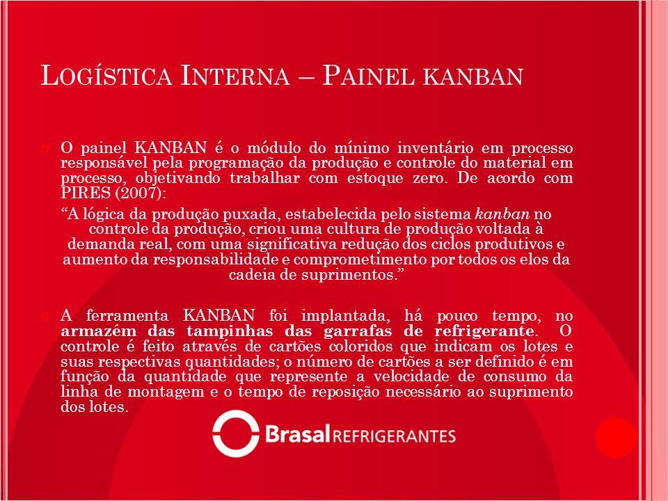L OGÍSTICA I NTERNA – P AINEL KANBAN O painel KANBAN é o módulo do mínimo inventário em processo responsável pela programação da produção e controle d