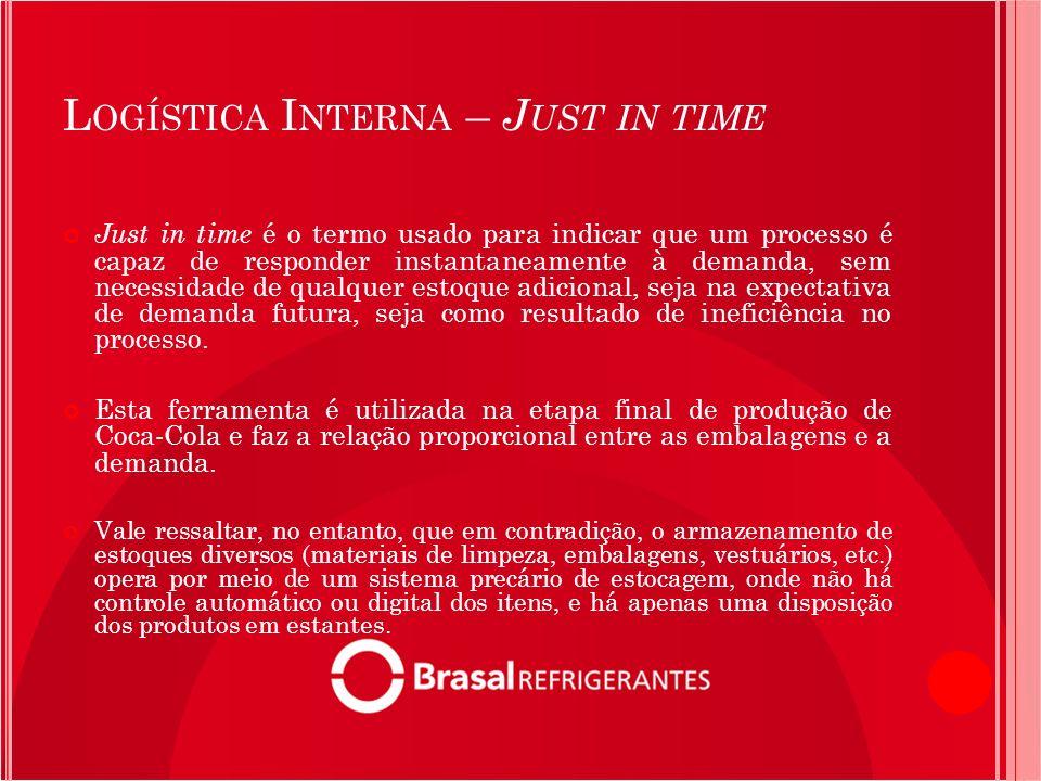 L OGÍSTICA I NTERNA – J UST IN TIME Just in time é o termo usado para indicar que um processo é capaz de responder instantaneamente à demanda, sem nec