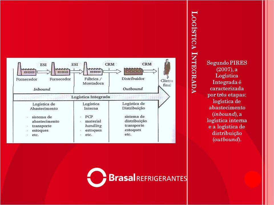 L OGÍSTICA I NTEGRADA Segundo PIRES (2007), a Logística Integrada é caracterizada por três etapas: logística de abastecimento ( inbound ), a logística