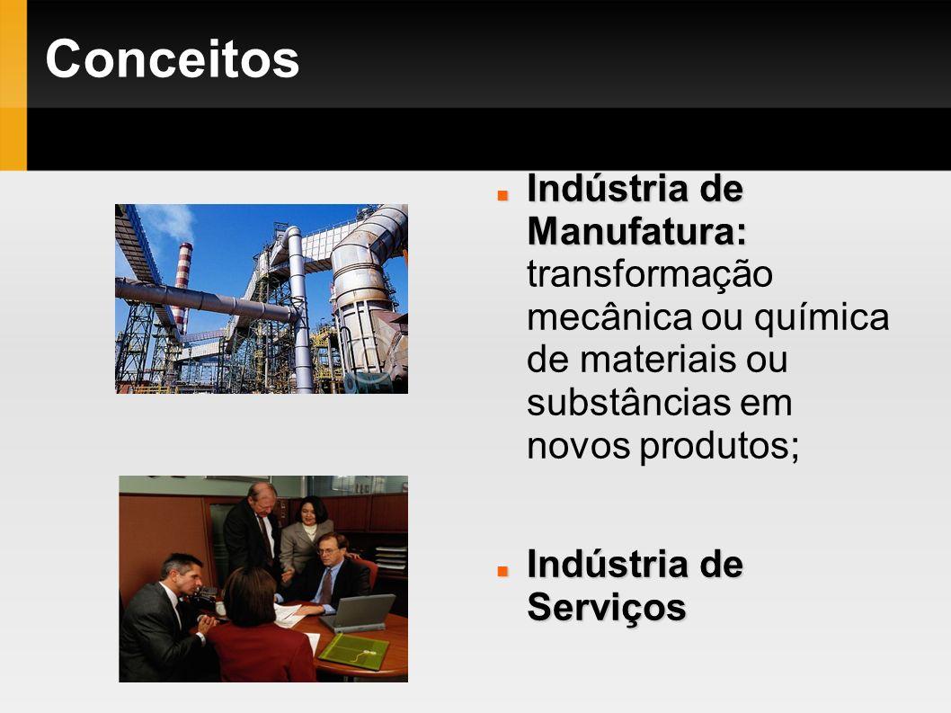 Conceitos Indústria de Manufatura: Indústria de Manufatura: transformação mecânica ou química de materiais ou substâncias em novos produtos; Indústria