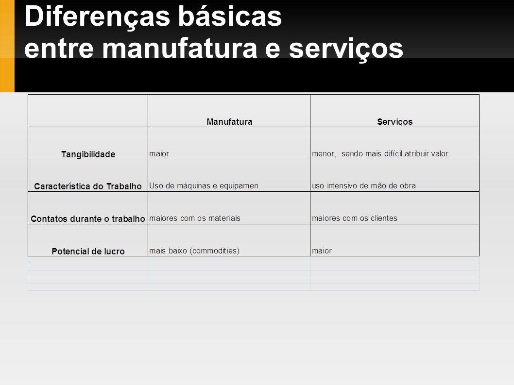 Diferenças básicas entre manufatura e serviços