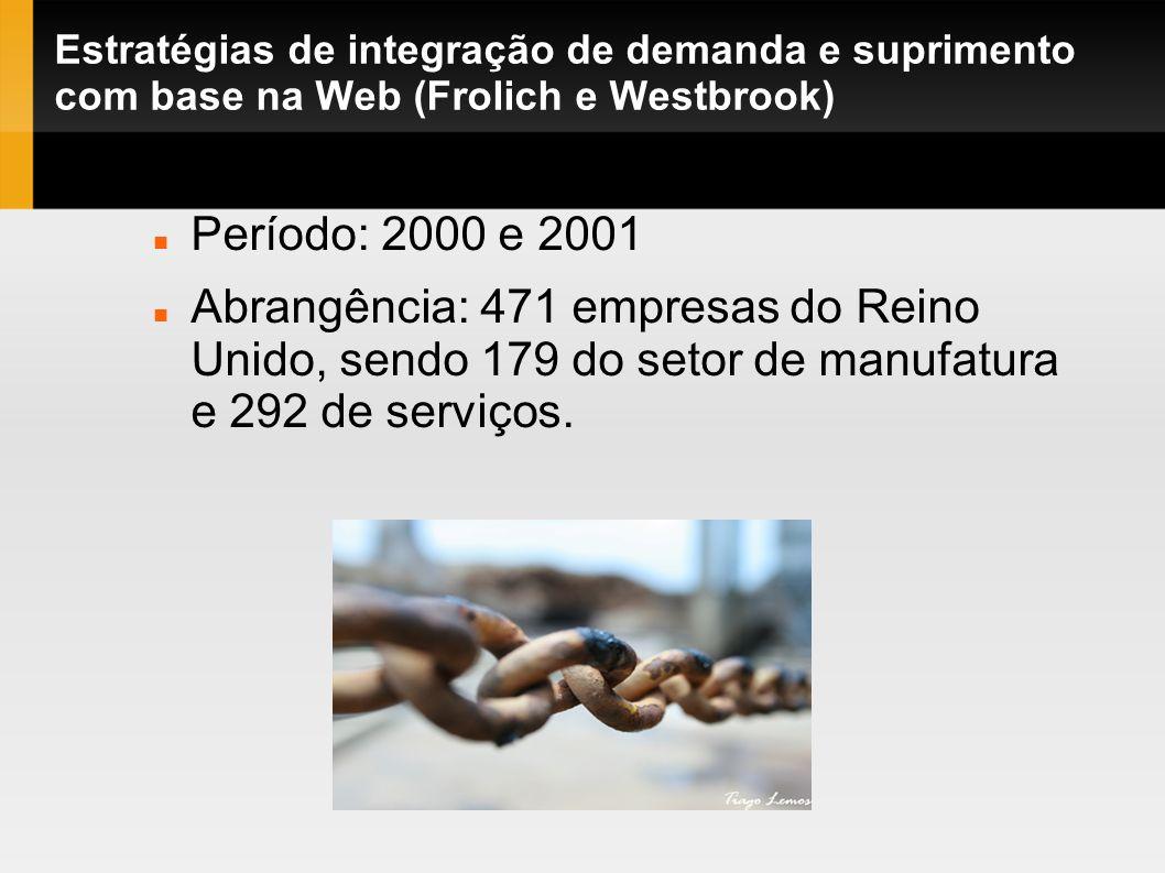 Estratégias de integração de demanda e suprimento com base na Web (Frolich e Westbrook) Período: 2000 e 2001 Abrangência: 471 empresas do Reino Unido,