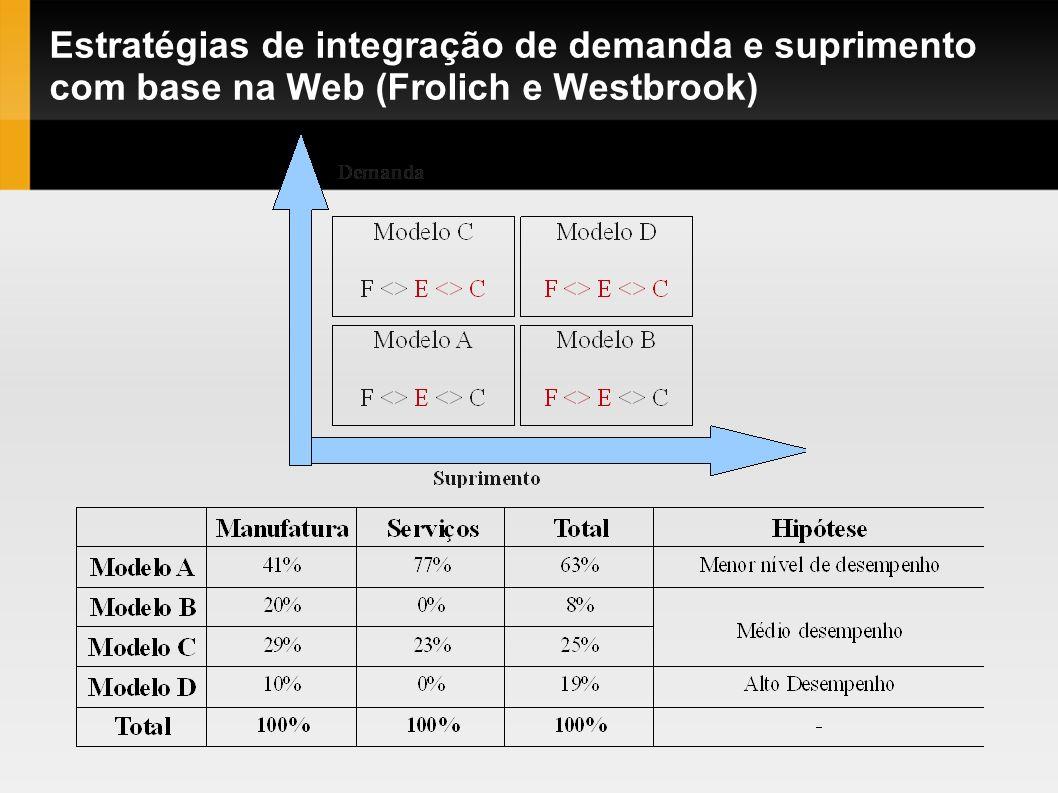 Estratégias de integração de demanda e suprimento com base na Web (Frolich e Westbrook)