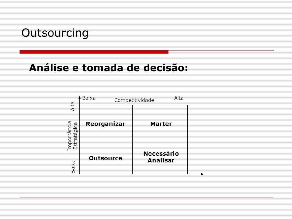 Análise e tomada de decisão: Outsourcing ReorganizarMarter Outsource Necessário Analisar Competitividade BaixaAlta Baixa Importância Estratégica