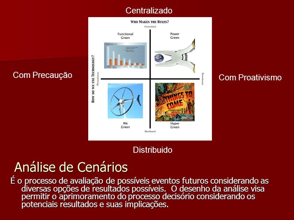 Análise de Cenários É o processo de avaliação de possíveis eventos futuros considerando as diversas opções de resultados possíveis.