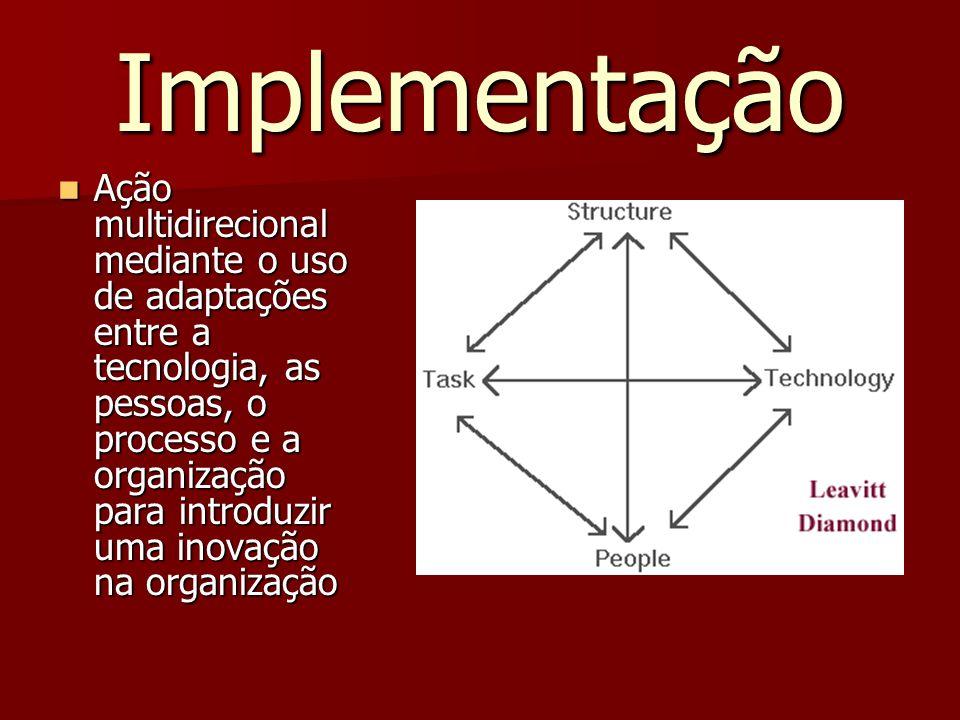 Implementação Ação multidirecional mediante o uso de adaptações entre a tecnologia, as pessoas, o processo e a organização para introduzir uma inovação na organização Ação multidirecional mediante o uso de adaptações entre a tecnologia, as pessoas, o processo e a organização para introduzir uma inovação na organização