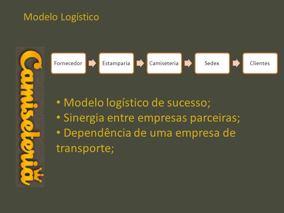 Modelo Logístico FornecedorEstampariaCamiseteriaSedexClientes Modelo logístico de sucesso; Sinergia entre empresas parceiras; Dependência de uma empre