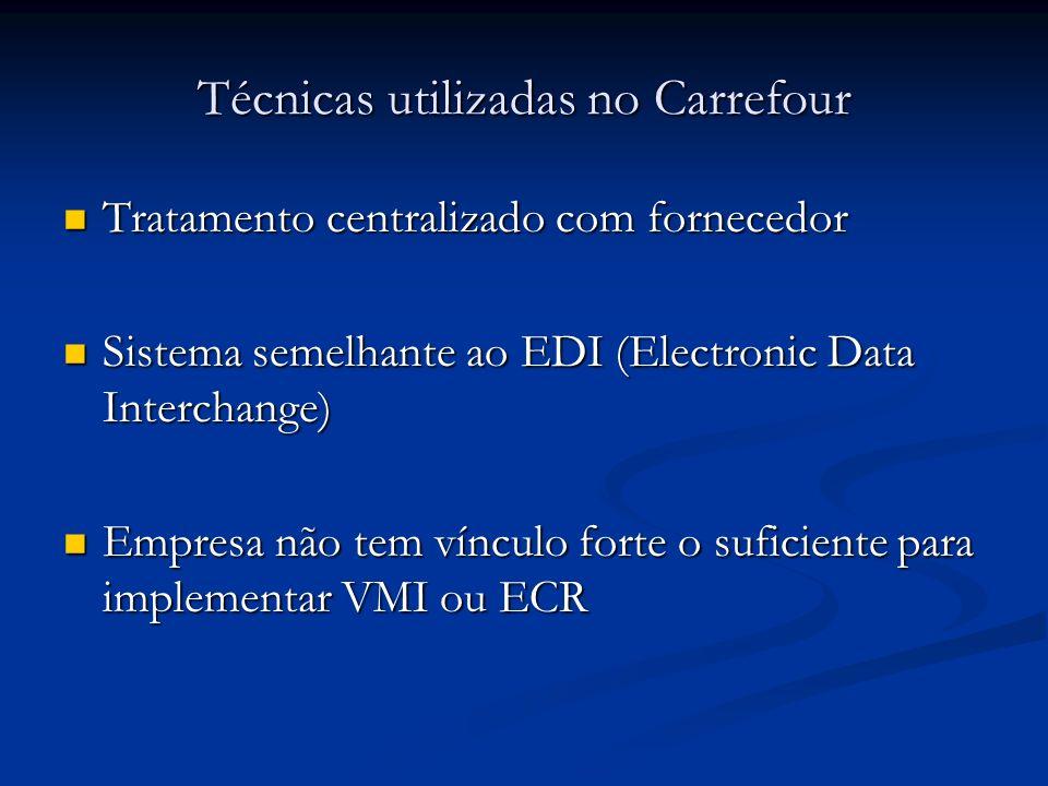 Técnicas utilizadas no Carrefour Tratamento centralizado com fornecedor Tratamento centralizado com fornecedor Sistema semelhante ao EDI (Electronic D