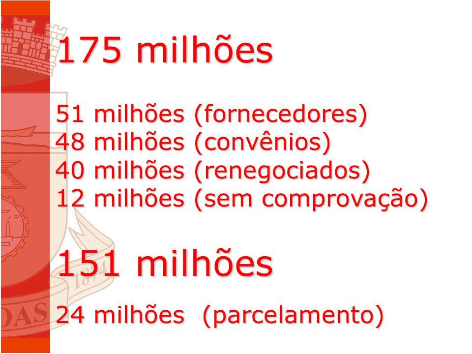 175 milhões 51 milhões (fornecedores) 48 milhões (convênios) 40 milhões (renegociados) 12 milhões (sem comprovação) 151 milhões 24 milhões (parcelamento)
