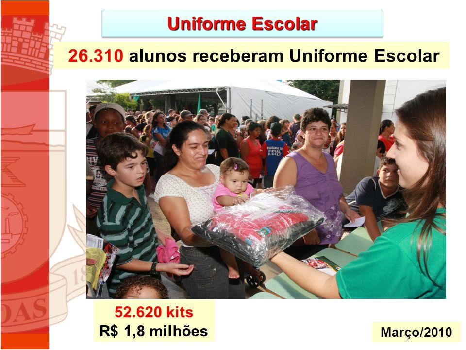 26.310 alunos receberam Uniforme Escolar Uniforme Escolar Março/2010 52.620 kits R$ 1,8 milhões