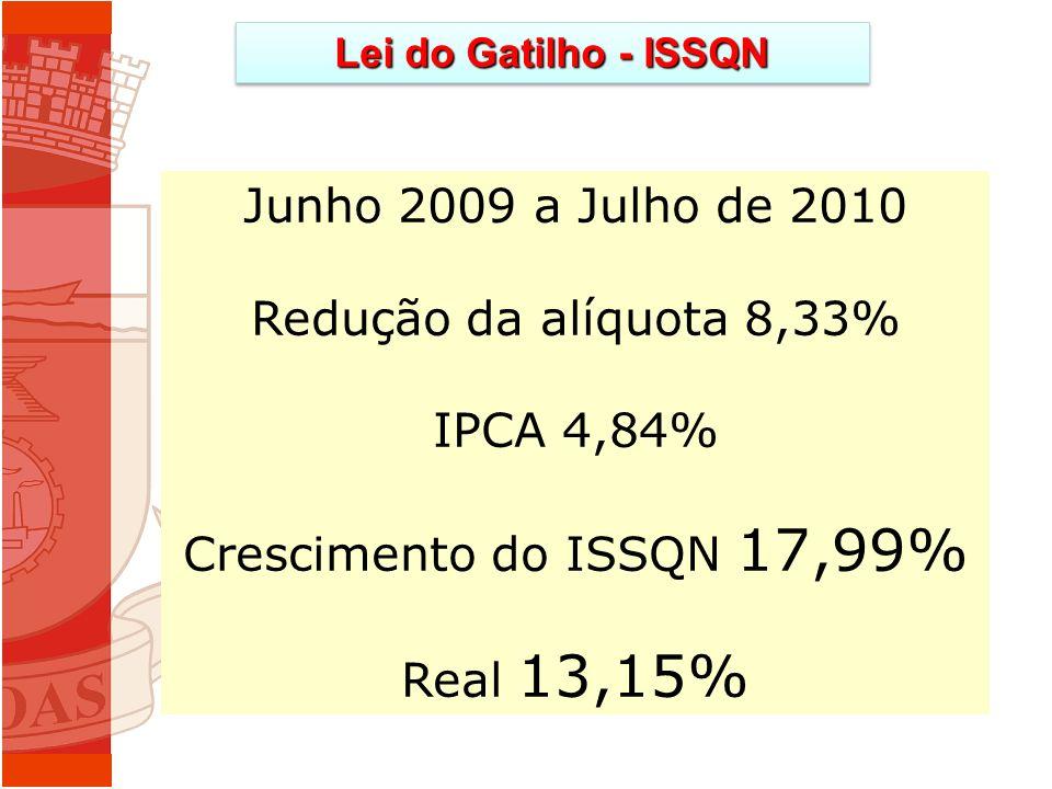 Lei do Gatilho - ISSQN Junho 2009 a Julho de 2010 Redução da alíquota 8,33% IPCA 4,84% Crescimento do ISSQN 17,99% Real 13,15%