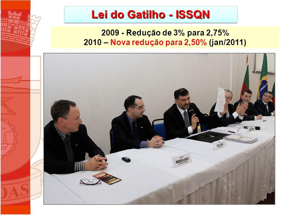 Lei do Gatilho - ISSQN 2009 - Redução de 3% para 2,75% 2010 – Nova redução para 2,50% (jan/2011)