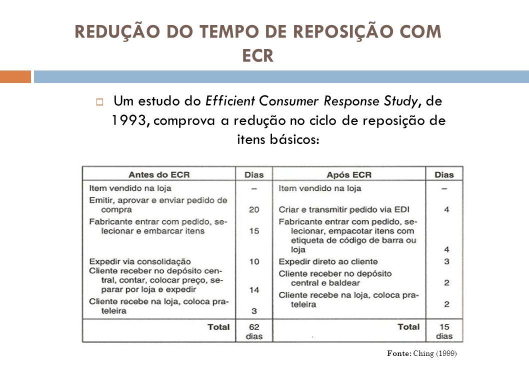 REDUÇÃO DO TEMPO DE REPOSIÇÃO COM ECR Um estudo do Efficient Consumer Response Study, de 1993, comprova a redução no ciclo de reposição de itens básic