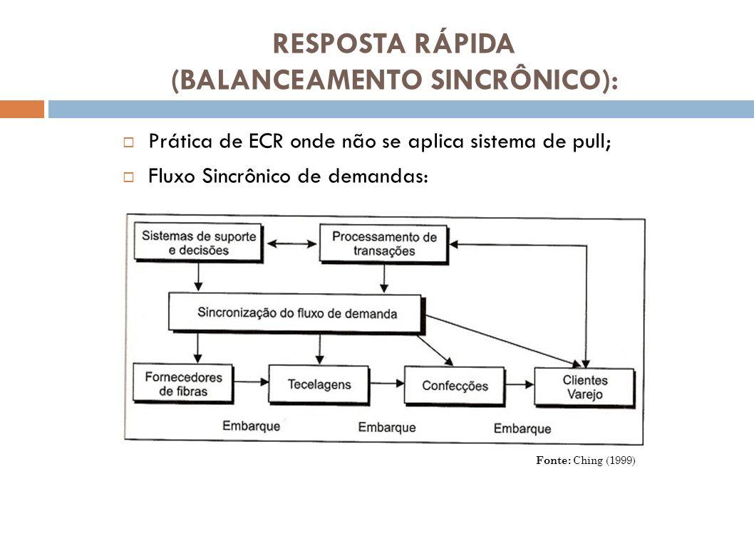 RESPOSTA RÁPIDA (BALANCEAMENTO SINCRÔNICO): Prática de ECR onde não se aplica sistema de pull; Fluxo Sincrônico de demandas: Fonte: Ching (1999)