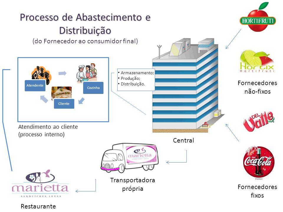Central Atendimento ao cliente (processo interno) Restaurante Transportadora própria Fornecedores fixos Processo de Abastecimento e Distribuição (do F