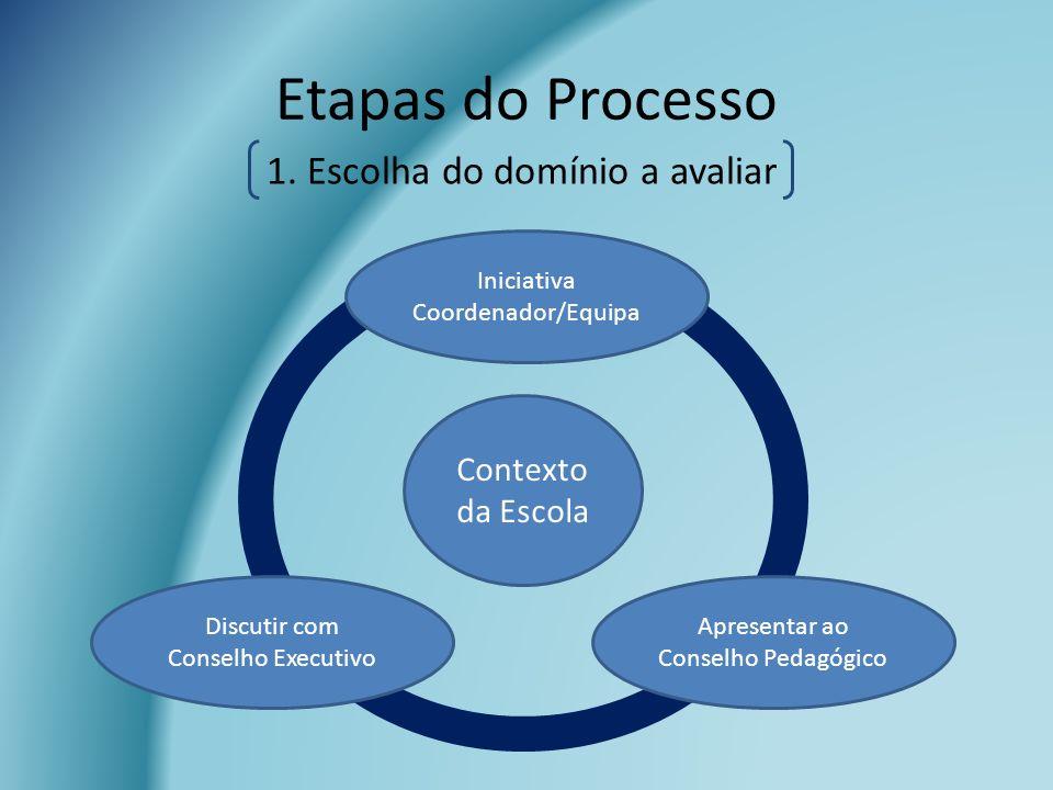 Etapas do Processo Contexto da Escola Apresentar ao Conselho Pedagógico Discutir com Conselho Executivo Iniciativa Coordenador/Equipa 1. Escolha do do