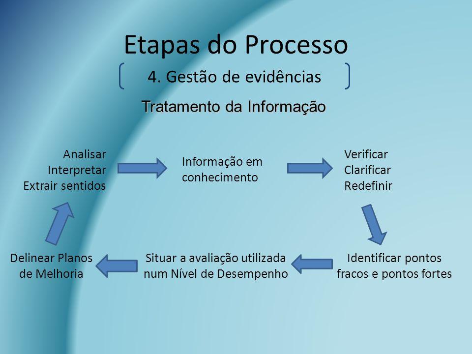 Etapas do Processo Analisar Interpretar Extrair sentidos Informação em conhecimento Verificar Clarificar Redefinir Identificar pontos fracos e pontos