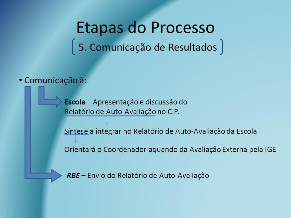 Etapas do Processo Comunicação à: Escola – Apresentação e discussão do Relatório de Auto-Avaliação no C.P. Síntese a integrar no Relatório de Auto-Ava