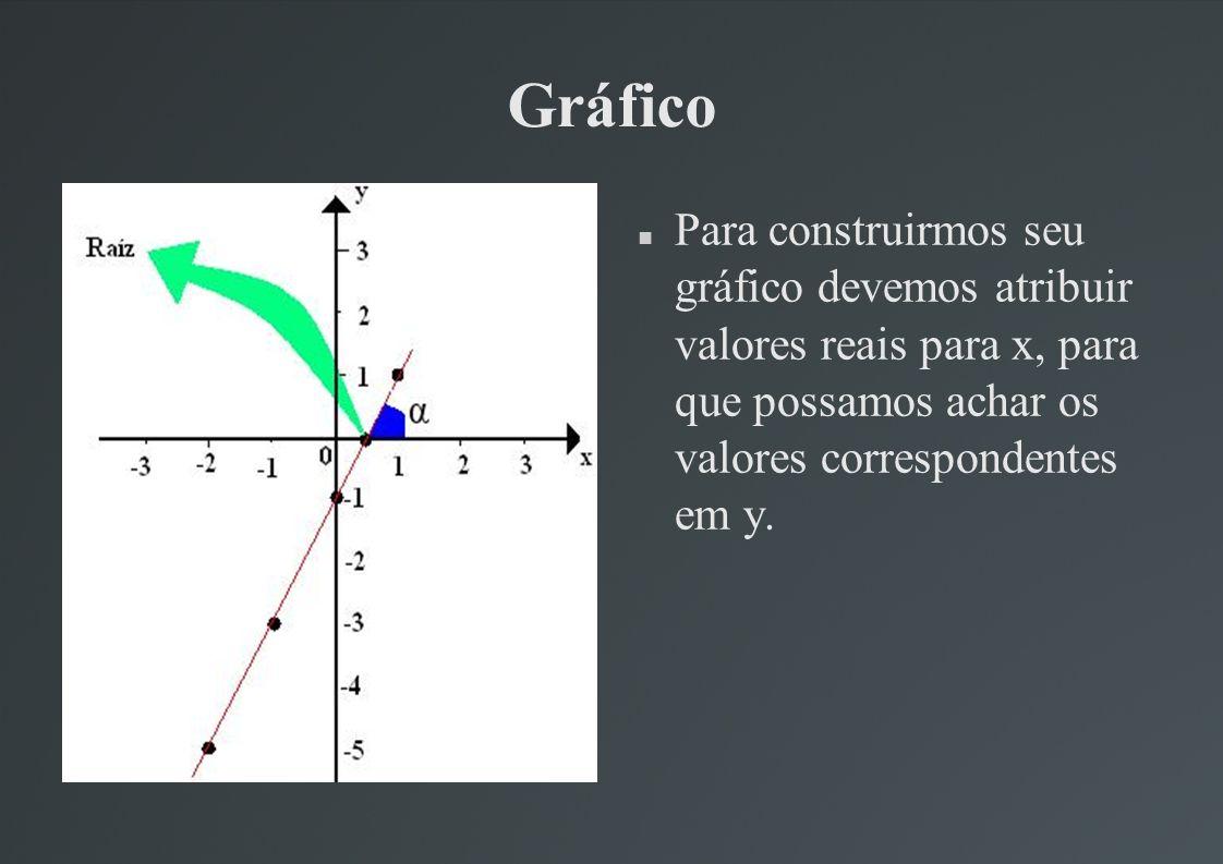 Tabela de funções do 1º grau Essa é uma tabela da Função do 1º Grau.