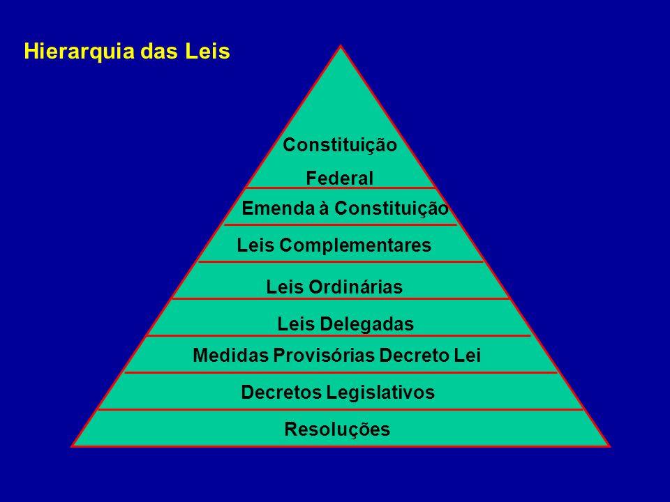 Hierarquia das Leis Resoluções Decretos Legislativos Medidas Provisórias Decreto Lei Leis Delegadas Leis Ordinárias Leis Complementares Constituição F