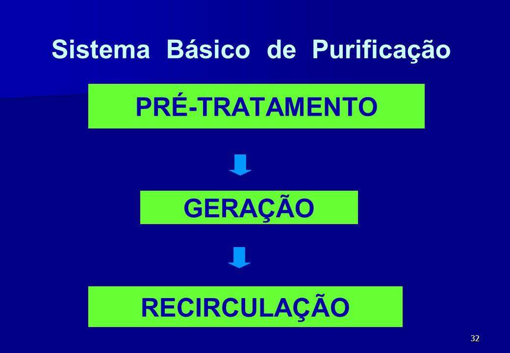32 PRÉ-TRATAMENTO Sistema Básico de Purificação GERAÇÃO RECIRCULAÇÃO