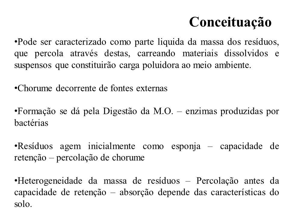 Lixiviados Mananciais de água, passiveis de recebimento do chorume apresentam modificação de coloração, depreciação de O.D.