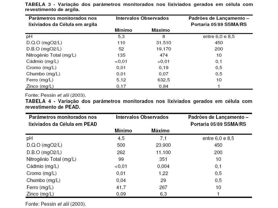 Pessin et al (2003) – resultados Verificou-se que a diferenciação do processo de digestão anaeróbia nas células se deve à influência do tipo de cobertura, fato que implica no contingente de águas a infiltrar, e conseqüentemente na solubilização dos materiais.