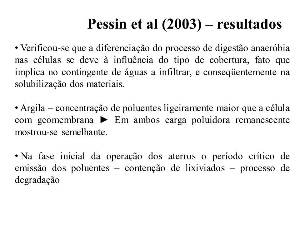 Tendências gerais do desenvolvimento da qualidade do gás e do percolado