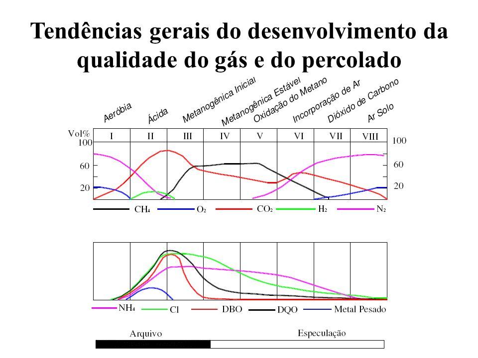 DBO/DQO A razão DBO/DQO reflete o grau de degradação dos lixiviados no aterro.