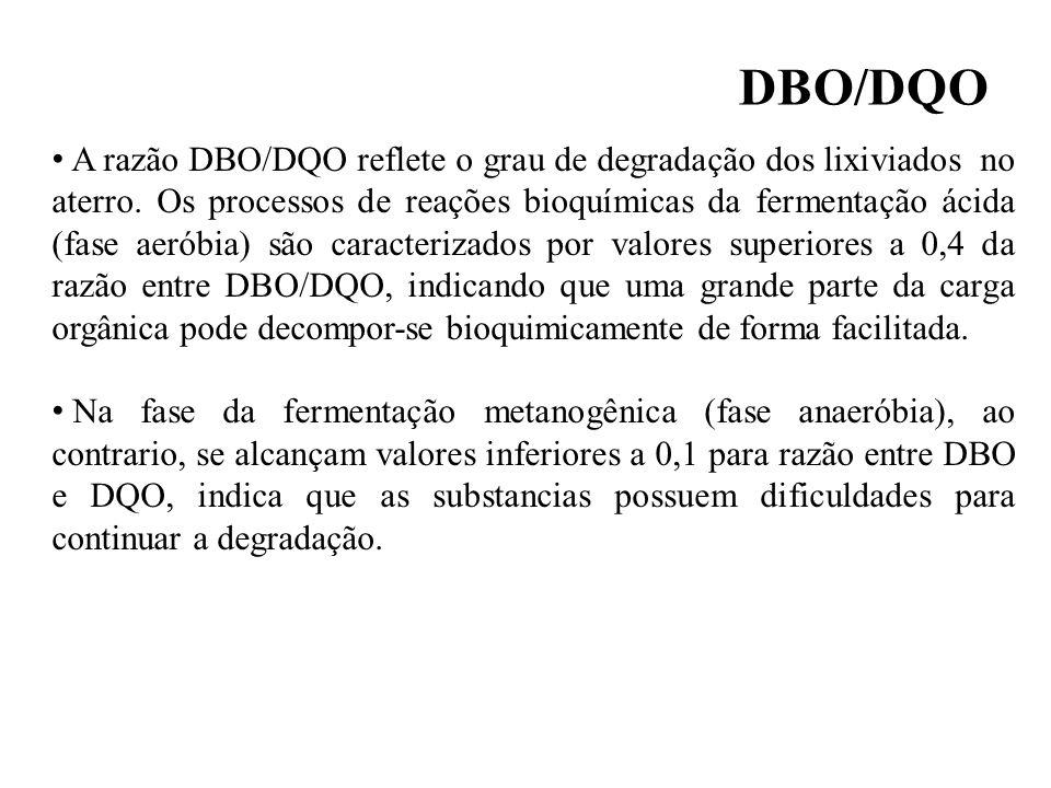 DBO/DQO - fase metanogênica