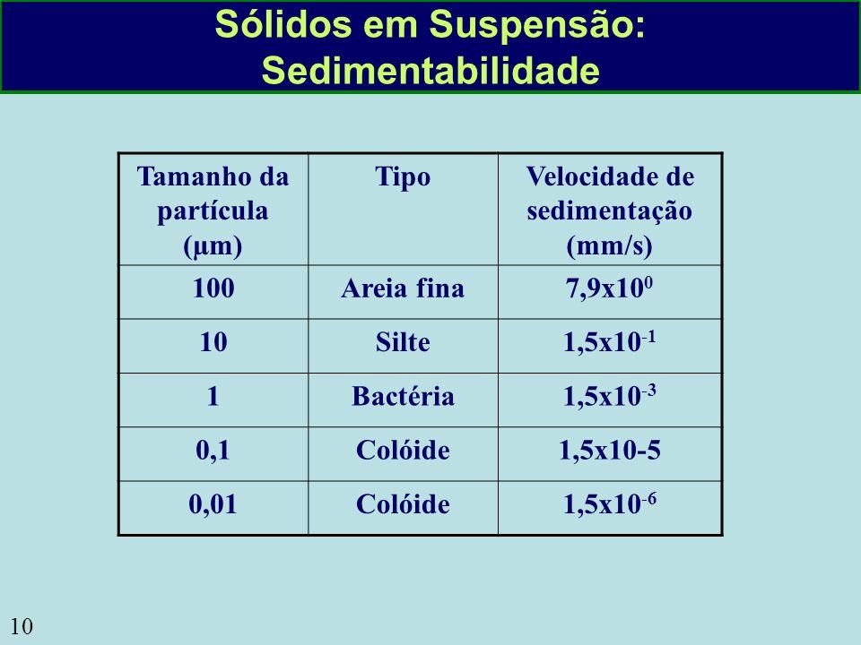 10 Sólidos em Suspensão: Sedimentabilidade Tamanho da partícula (µm) TipoVelocidade de sedimentação (mm/s) 100Areia fina7,9x10 0 10Silte1,5x10 -1 1Bac