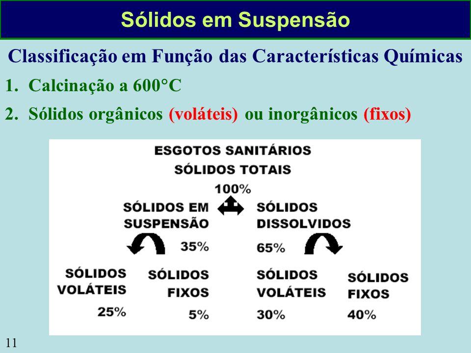 11 Sólidos em Suspensão Classificação em Função das Características Químicas 1.Calcinação a 600 C 2.Sólidos orgânicos (voláteis) ou inorgânicos (fixos