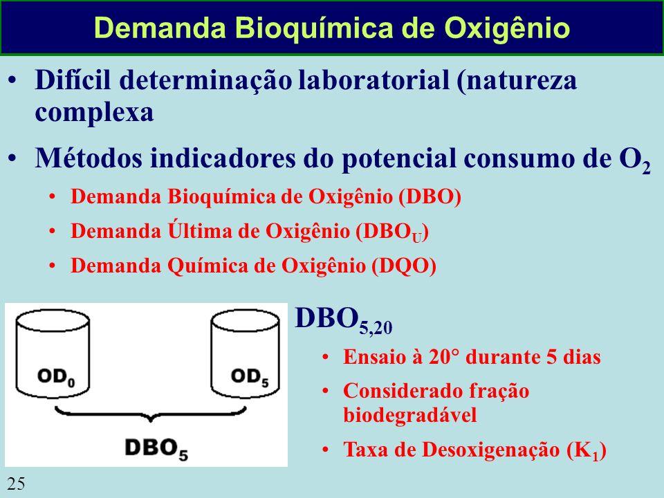 25 Demanda Bioquímica de Oxigênio Difícil determinação laboratorial (natureza complexa Métodos indicadores do potencial consumo de O 2 Demanda Bioquím