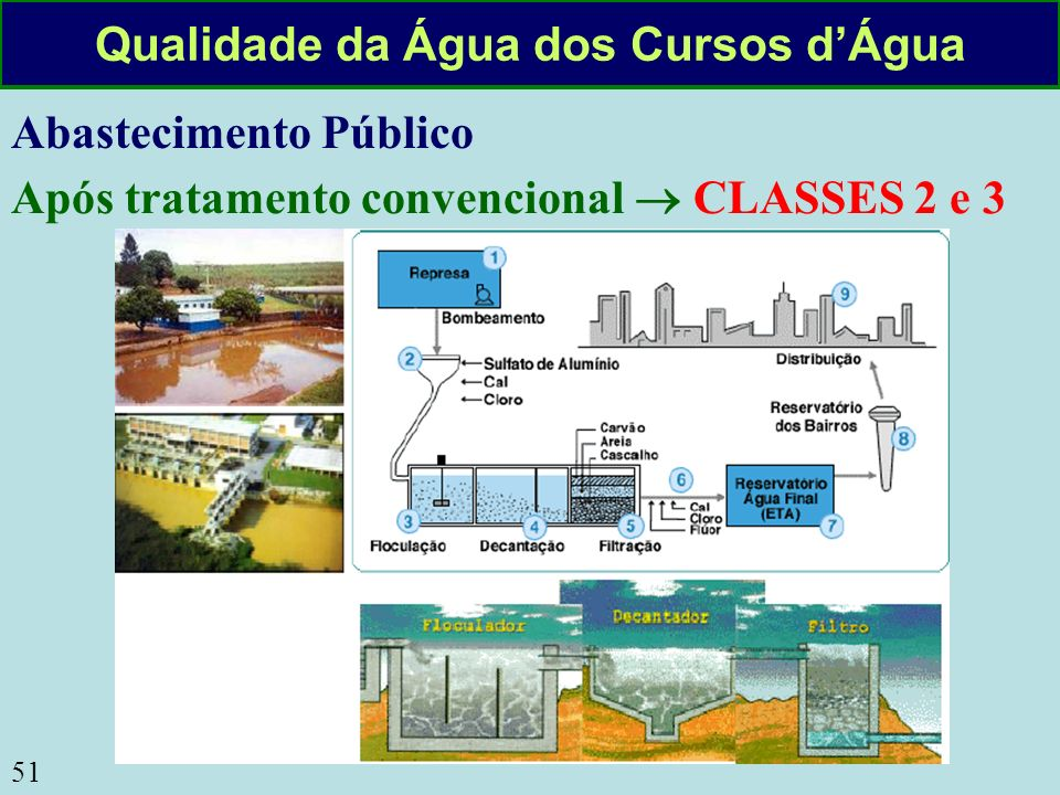 51 Qualidade da Água dos Cursos dÁgua Abastecimento Público Após tratamento convencional CLASSES 2 e 3
