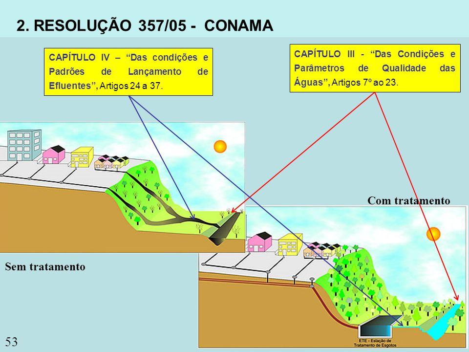 53 2. RESOLUÇÃO 357/05 - CONAMA CAPÍTULO III - Das Condições e Parâmetros de Qualidade das Águas, Artigos 7º ao 23. CAPÍTULO IV – Das condições e Padr