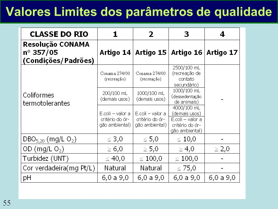 55 Valores Limites dos parâmetros de qualidade