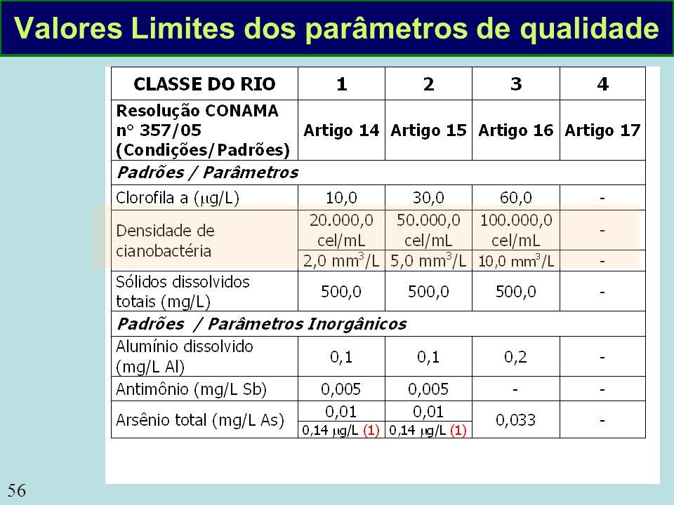 56 Valores Limites dos parâmetros de qualidade