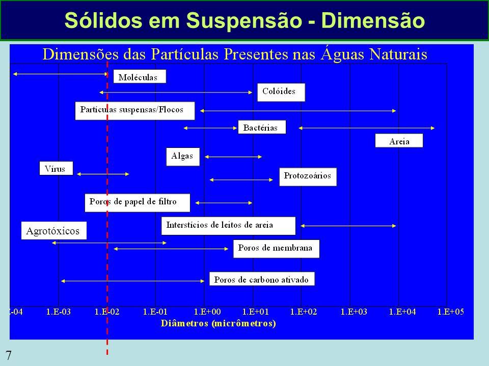 8 Sólidos em Suspensão Sólidos Coloidais e Dissolvidos (< 0,001 mm) Sólidos Suspensos Particulados (> 0,001 mm) Determinação das Dimensões dos Sólidos 1.Filtração em membrana 2.Secagem à 105 C