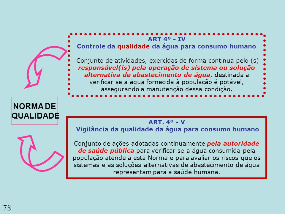 78 ART 4º - IV Controle da qualidade da água para consumo humano Conjunto de atividades, exercidas de forma contínua pelo (s) responsável(is) pela ope
