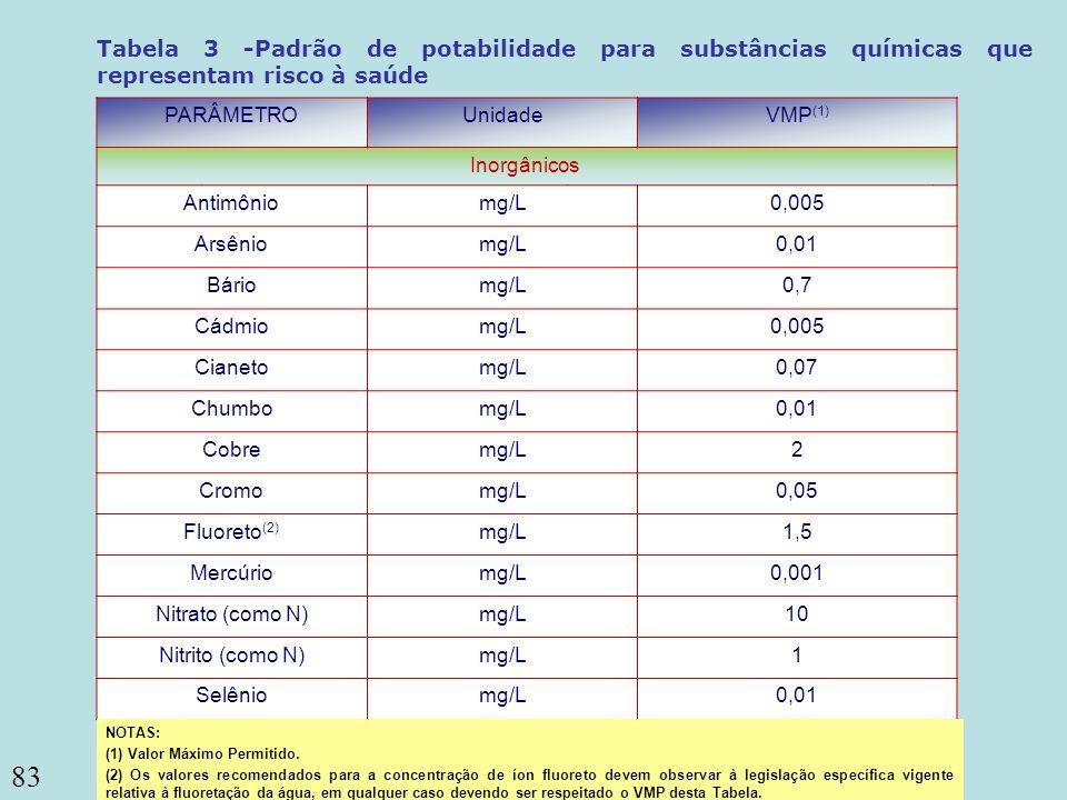 83 Escherichia coli ou coliformes termotolerantes (3) Coliformes totais PARÂMETROUnidadeVMP (1) Inorgânicos Antimôniomg/L0,005 Arsêniomg/L0,01 Báriomg