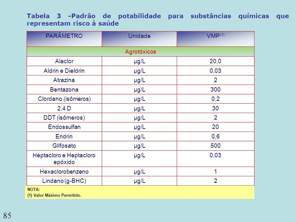 85 ou coliformes termotolerantes (3) Coliformes totais PARÂMETROUnidadeVMP (1) Agrotóxicos Tabela 3 -Padrão de potabilidade para substâncias químicas