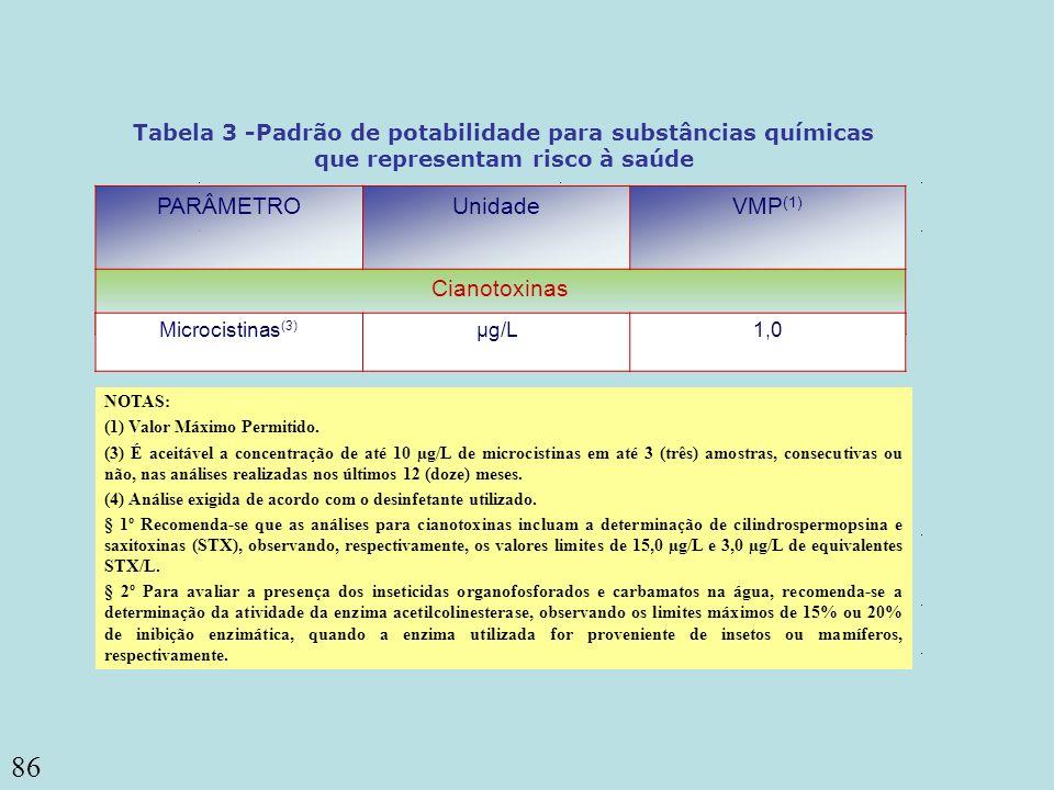 86 PARÂMETROUnidadeVMP (1) Cianotoxinas Tabela 3 -Padrão de potabilidade para substâncias químicas que representam risco à saúde Microcistinas (3) µg/