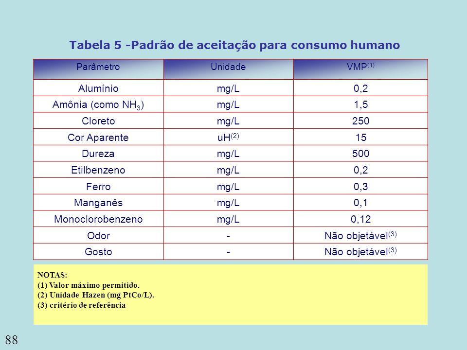 88 ou coliformes termotolerantes (3) Coliformes totais Tabela 5 -Padrão de aceitação para consumo humano ParâmetroUnidadeVMP (1) Alumíniomg/L0,2 Amôni