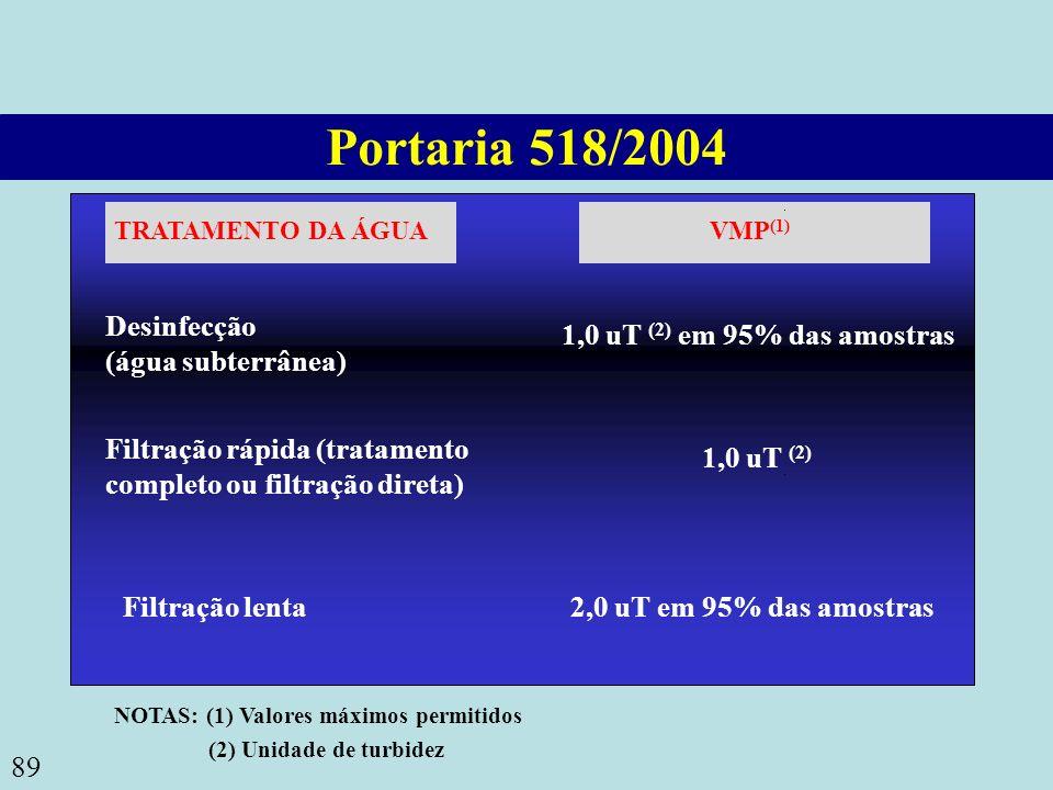 89 Portaria 518/2004 TRATAMENTO DA ÁGUAVMP (1) Desinfecção (água subterrânea) 1,0 uT (2) em 95% das amostras Filtração rápida (tratamento completo ou