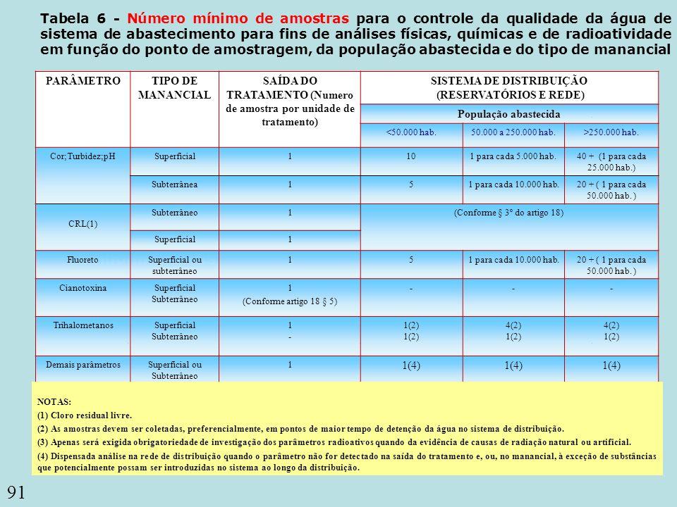 91 Coliformes totais Tabela 6 - Número mínimo de amostras para o controle da qualidade da água de sistema de abastecimento para fins de análises físic